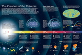 Infographic About the Formation of the Universe According to the Big Bang Theory Pôsters