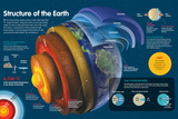 Infographic of the Various Layers of the Earth and the Atmosphere Affiches