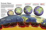 Infographic About Movements of Tectonic Plates, Formation of Current Continents, Seas and Oceans Pôsters
