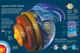 Infographic About the Different Layers Composing Earth and Atmosphere Pôsters