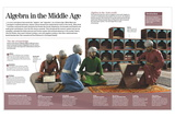Infographic About the Development of Algebra in the Middle Ages in the Arab World Pôsters