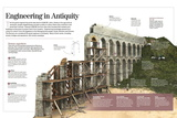 Infographic About Roman Engineering Works with Details About the Building of an Aqueduct Pôsteres
