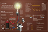 Infographic About Electric Circuits: What They Are, in Which Ways Can Electric Current Flow Pôsters