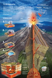 Infographic About the Formation of a Volcano and its Internal Structure Posters