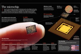 Inforgraphic About Microchip, a Small Component That Contains Multiple Integrated Circuits Pôsters